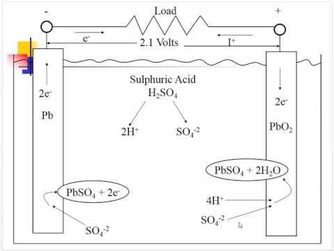 Basic Chemistry and Lead Acid Batteries