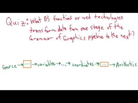 Grammar of Graphics Pipeline and D3 - Data Visualization and D3.js