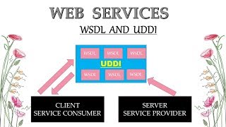 Web Services Tutorial - What is WSDL and UDDI in Hindi part 3