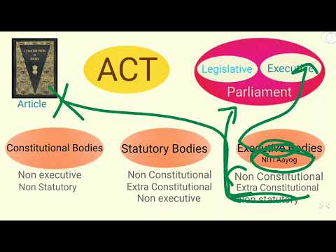 Constitutional Bodies, Statutory Bodies, Executive Bodies, Regulatory Bodies, Quasi-Judicial Bodies