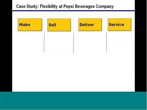 Operations Rules: Delivering Customer Value through Flexible Operations — Prof. David Simchi-Levi