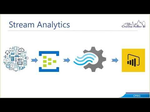 Real Time Analytics with Power BI | Stream Analytics | PubNub