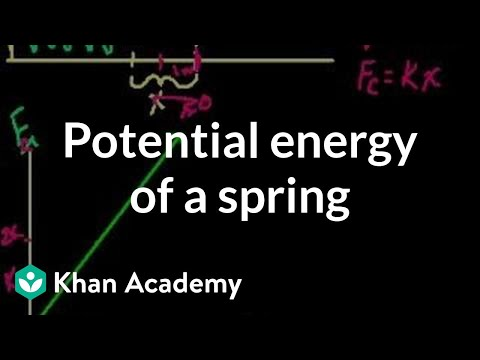 Potential energy stored in a spring | Work and energy | Physics | Khan Academy