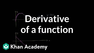 Intuitively drawing the derivative of a function