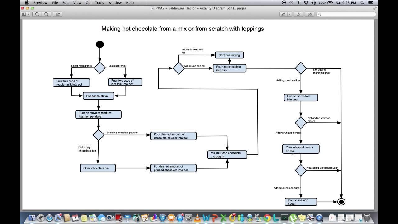 4 2 Video Walkthrough Of Activity Diagram