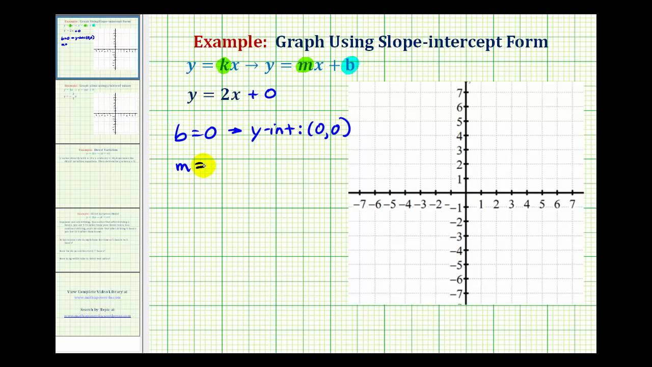 Ex 1: Graph A Direct Variation Equation (positive Slope)