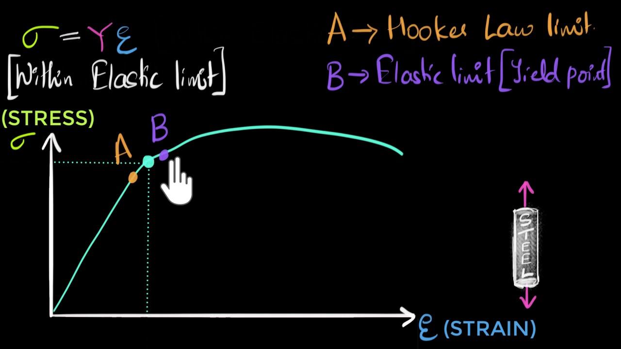 Stress vs strain curve
