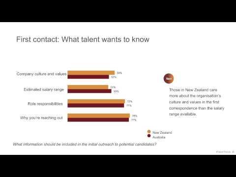 2015 Talent Trends Australia & New Zealand [Webinar]