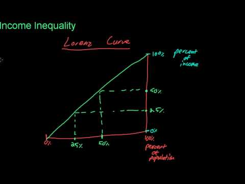 74 Income Inequality--Lorenz Curve