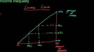 74 Income Inequality--Lorenz Curve