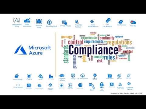 Azure Compliance & Automation