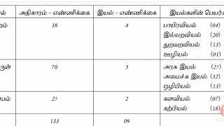 திருக்குறள் அதிகாரங்கள் இயல்கள் எளிய முறையில் படிக்க screenshot 5