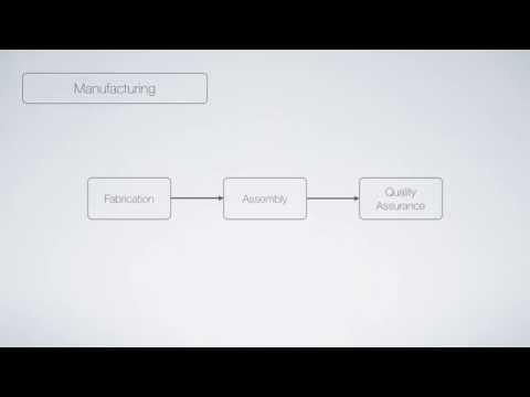 Introduction to Process Maps