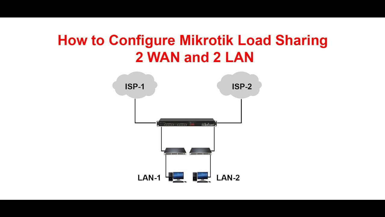 How to Configure Mikrotik Load Sharing two ISP and two LAN-P01