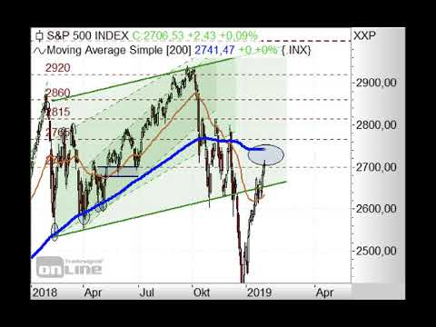 S&P500 noch im Abwärtstrend! - Chart Flash 04.02.2019