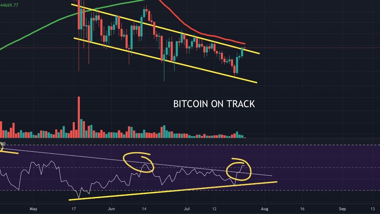 Download BITCOIN ON TRACK WATCH PARTY!!! (ETH, ADA, SLP, AXS Analysis) || Crypto Tagalog