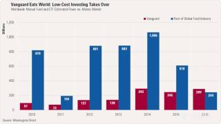 Vanguard Dominates Global Fund Flows