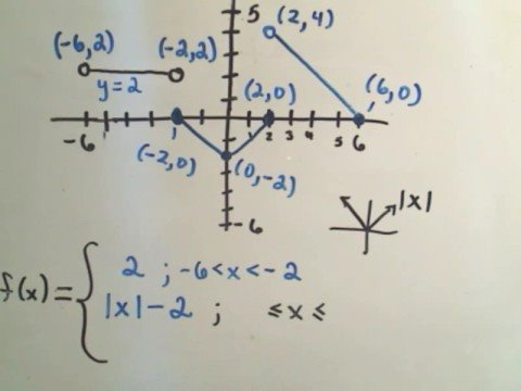 find the formula for a piecewise function from graph - Graphing Piecewise Functions Worksheet