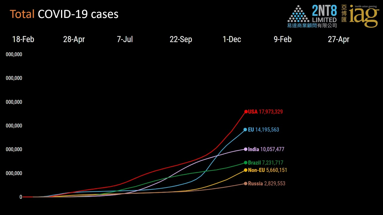 Video 46. Worldwide COVID-19 cases and vaccinations through 27 Apr 2021