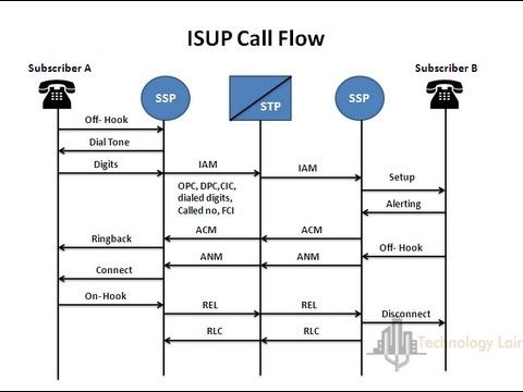 Pstn Call Flow Diagram Ceiling Fan Switch Wiring Diagrams Isup Youtube