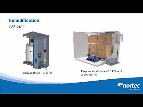 WEBINAR Evaporative Cooling A Cost Effective Method of Cooling Your Data Center