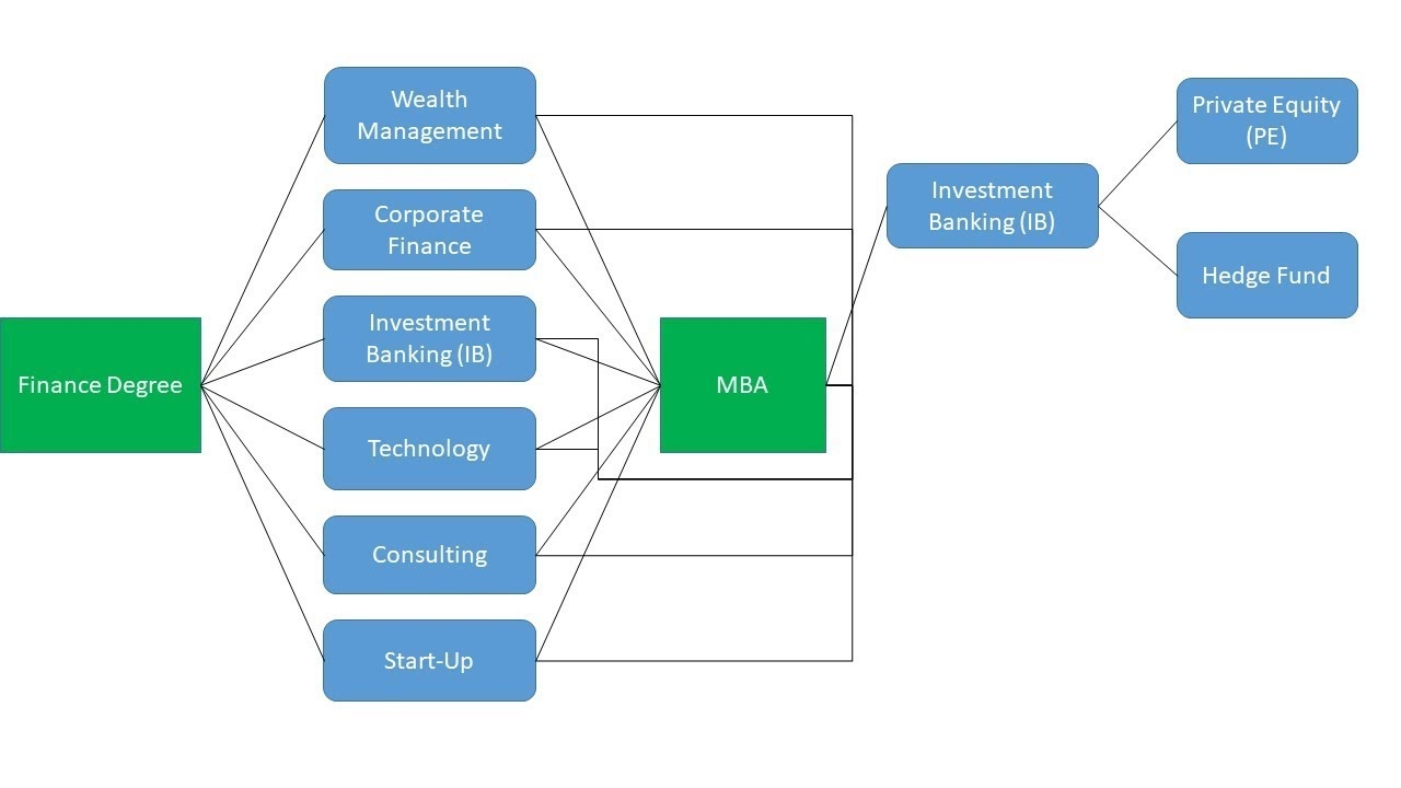 After investment banking career progression alyeska investment group anand parekh hhs
