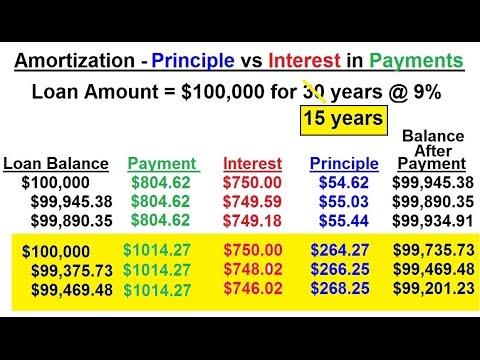business-math---finance-math-(27-of-30)-amortization---principle-vs-interest-in-payments-(15-years)