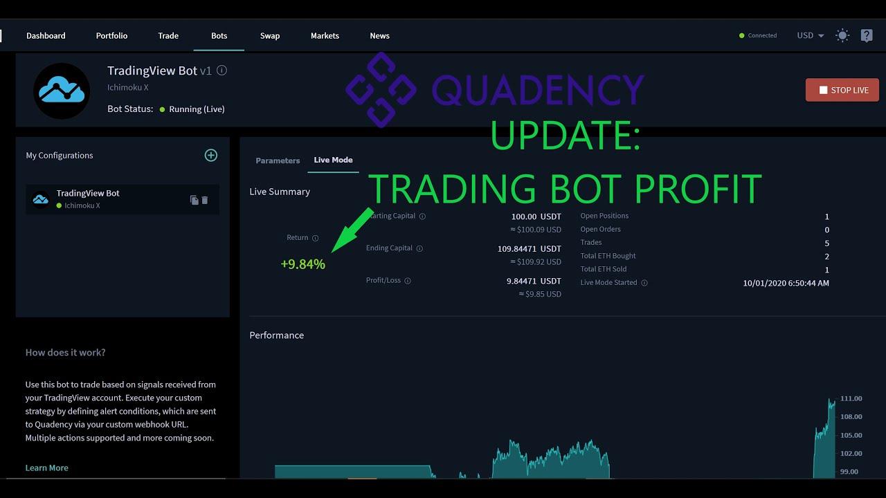 UPDATE Ichimoku Cloud Indicator Automated TradingView ...