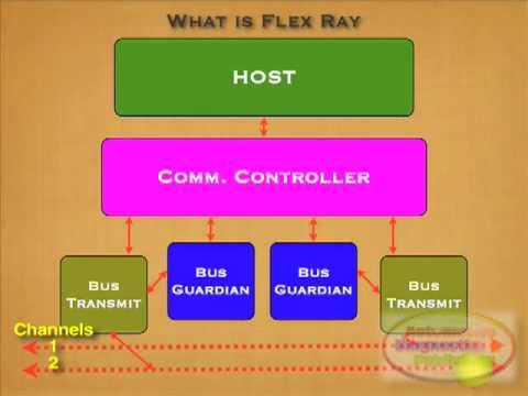 BMW Flex Ray Module Communications