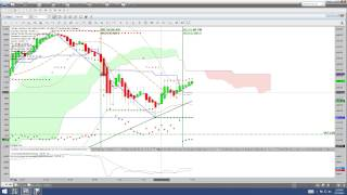 Nadex Binary Options Trading Signals Recap 05 15 15