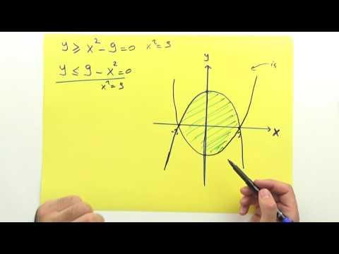 2. Dereceden eşitsizliklerin grafiği Şenol Hoca Matematik