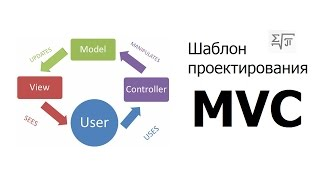 MVC - Суть шаблона на примерах