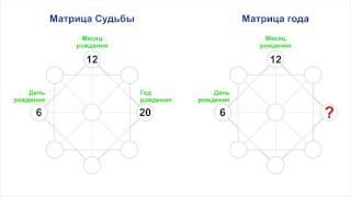 Расчет Матрицы индивидуального года