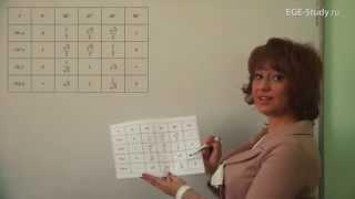 15. Геометрия на ЕГЭ по математике. Синус, косинус, тангенс основных уголов.