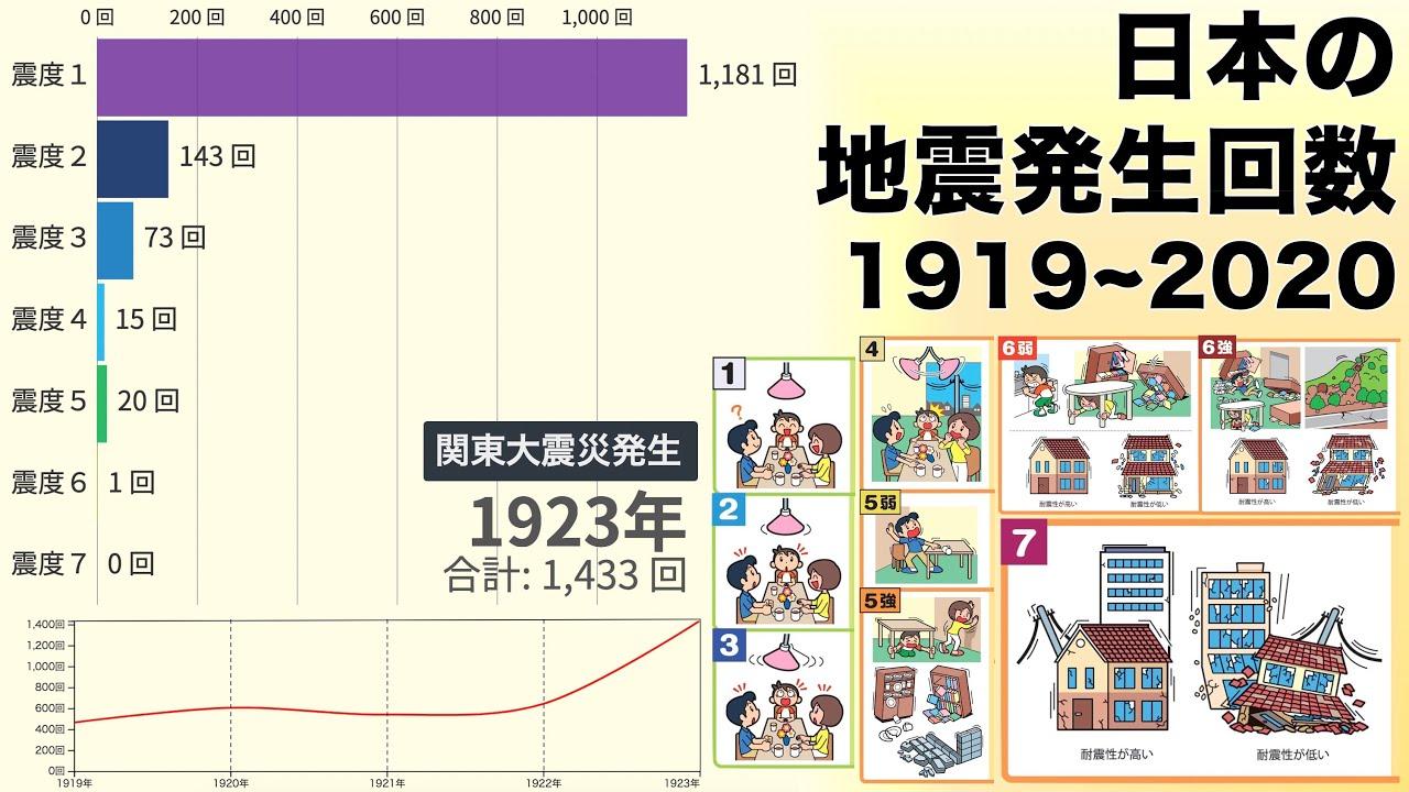 日本の地震発生回數の推移 (1919-2020)【動畫でわかる統計 ...