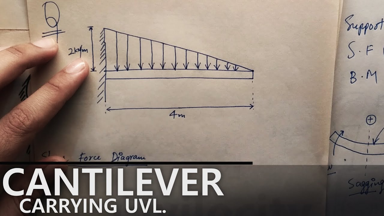 Cantilever Beam Carrying Uvl Lec 33 Youtube Shear Force Diagram