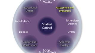 Creating Significant Learning Environments (CSLE)