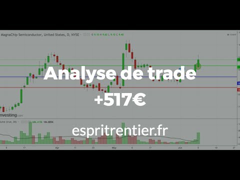 Vidéo d'analyse technique swing trading avec MX +517€ 1