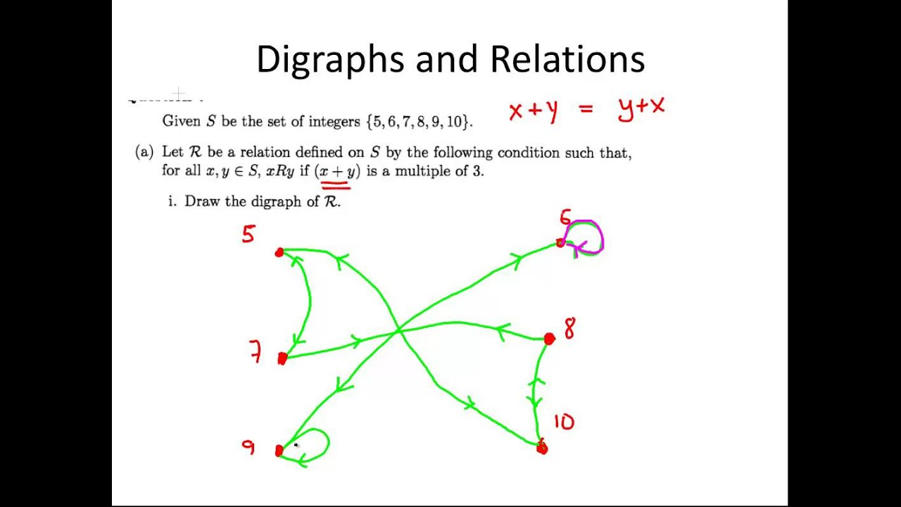 Delightful Relations   Example 2 (Discrete Maths)   YouTube