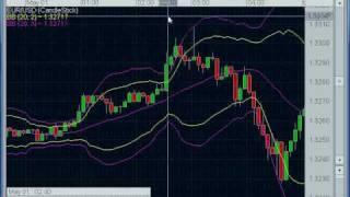 Forex Trading - Martingale Like a Marketmaker