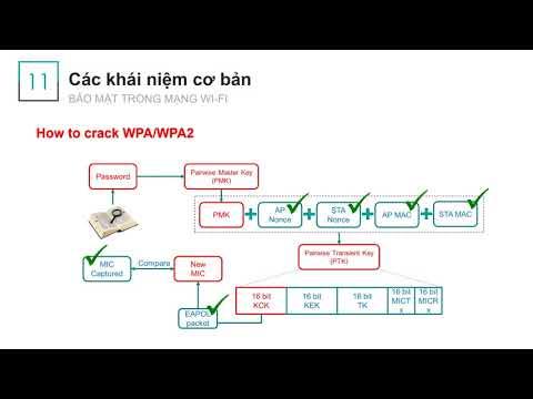 hack wifi được đặt mật khẩu theo chuẩn wpa wpa2 - Wi-Fi Cơ bản : Bảo mật