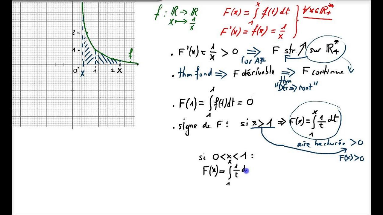 Ma4 Intégration : Définition Et Représentation Graphique