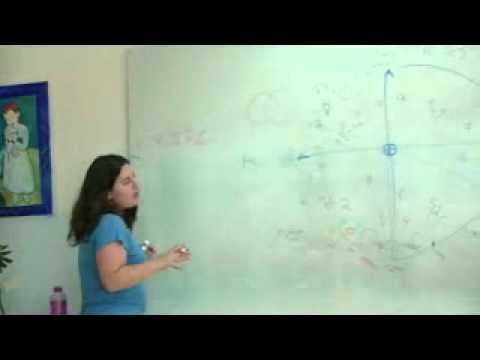 אסטרולוגיה - איך זה עובד?