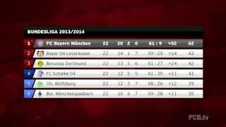 Bayern enjoy greatest table lead in Bundesliga history