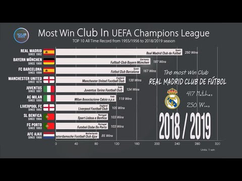 all time most win club in uefa champions league 1955 2019 comparison of ucl most wins youtube uefa champions league 1955