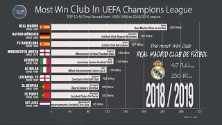 All time Most Win Club in UEFA Champions League (1955~2019); Comparison of UCL Most Wins