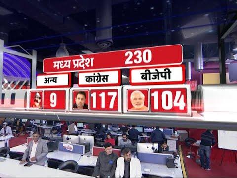 राजस्थान और छत्तीसगढ़ में कांग्रेस को मिला बहुमत, मध्य प्रदेश में क्या है स्थिति? जानें हर एक अपडेट