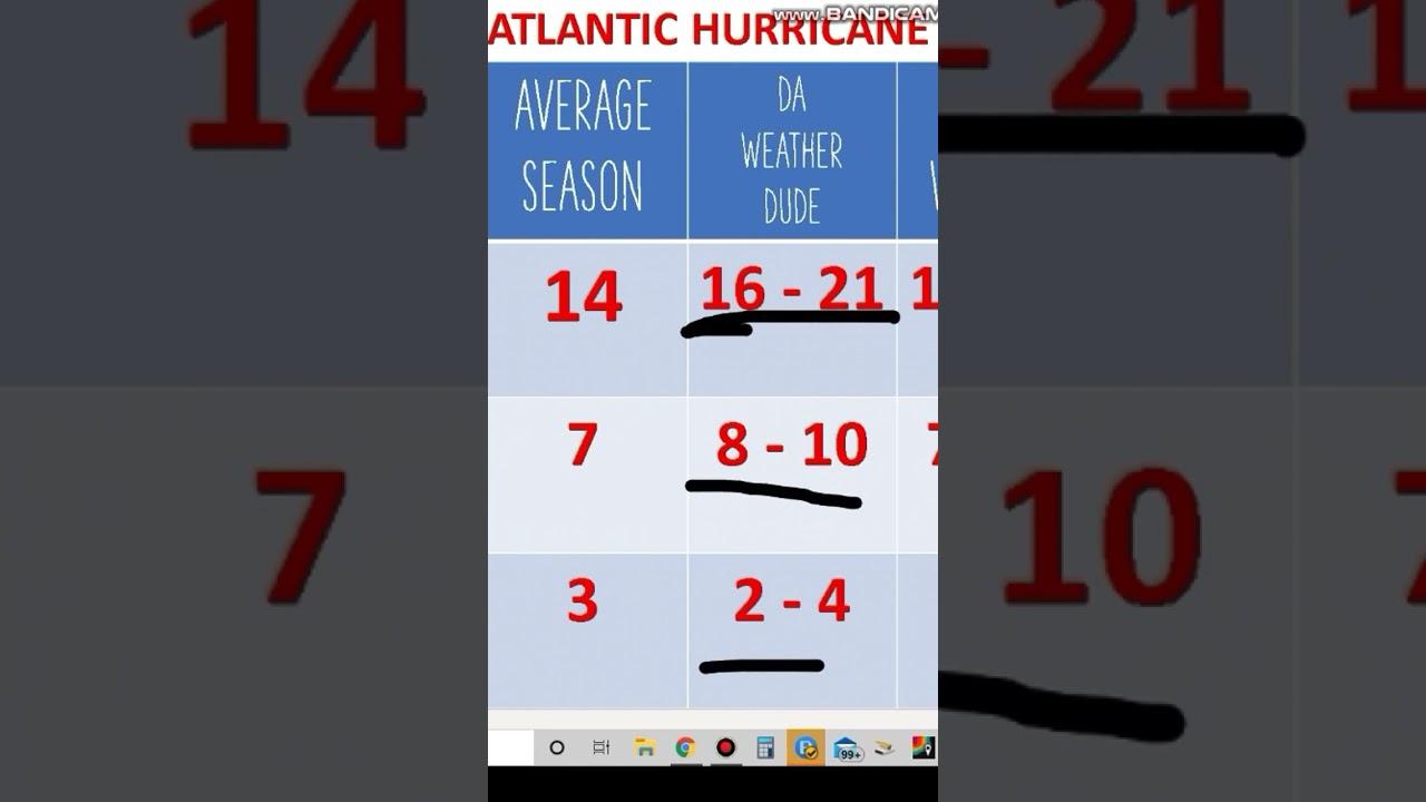 2021 Hurricane Season Forecast #9 #Shorts