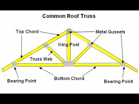 Basic Amp Easy How To Draw A Roof Truss Section Detail In