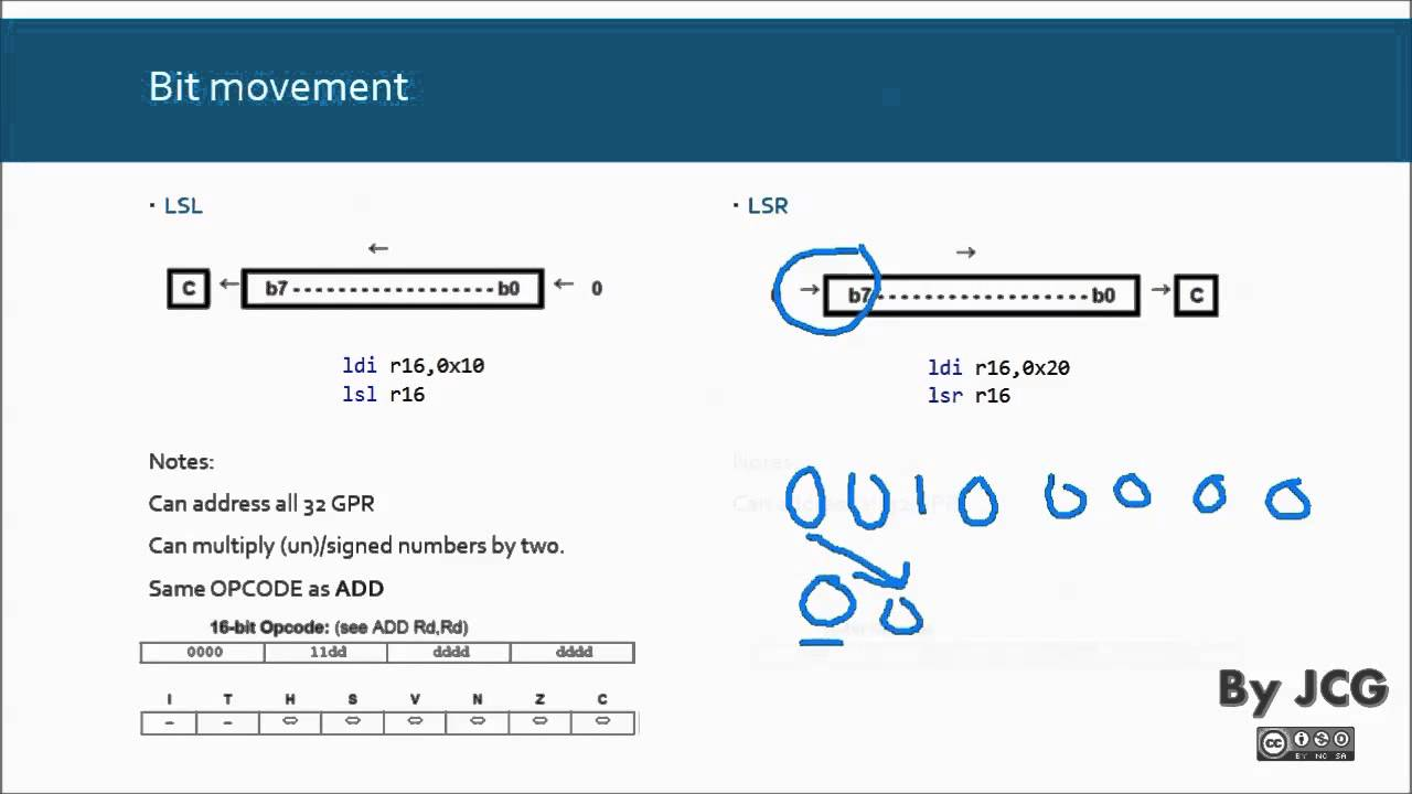 4 Avr Instruction Set 1 Of 2 Bit And Bit Test Bit Movement